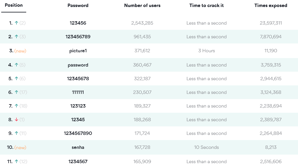 common passwords